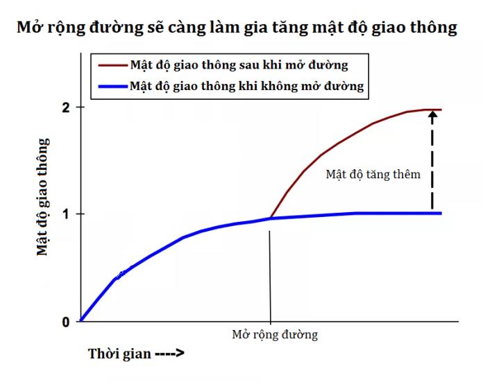 Nghịch lý vận tải: Đường càng rộng thì càng kẹt xe