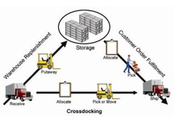 Cross docking và mô hình kho hàng truyền thống
