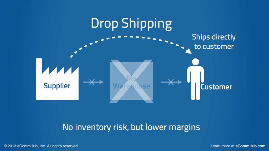 Drop Shipping là gì?