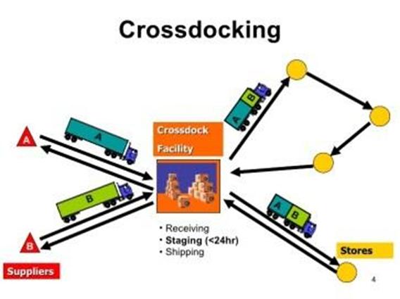 Mô hình cross docking