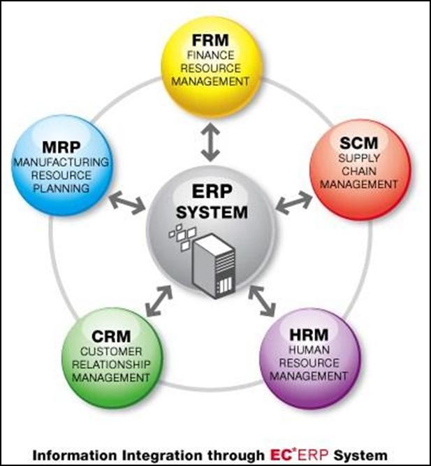 Phần mềm ERP SAP