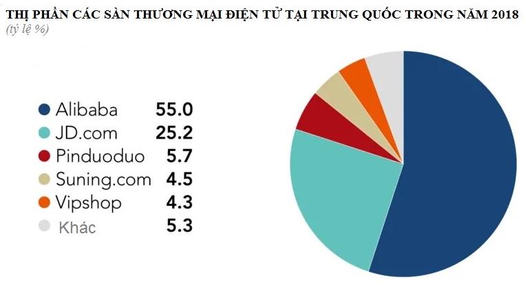 Biểu đồ so sánh các sàn thương mại tại Trung Quốc năm 2018